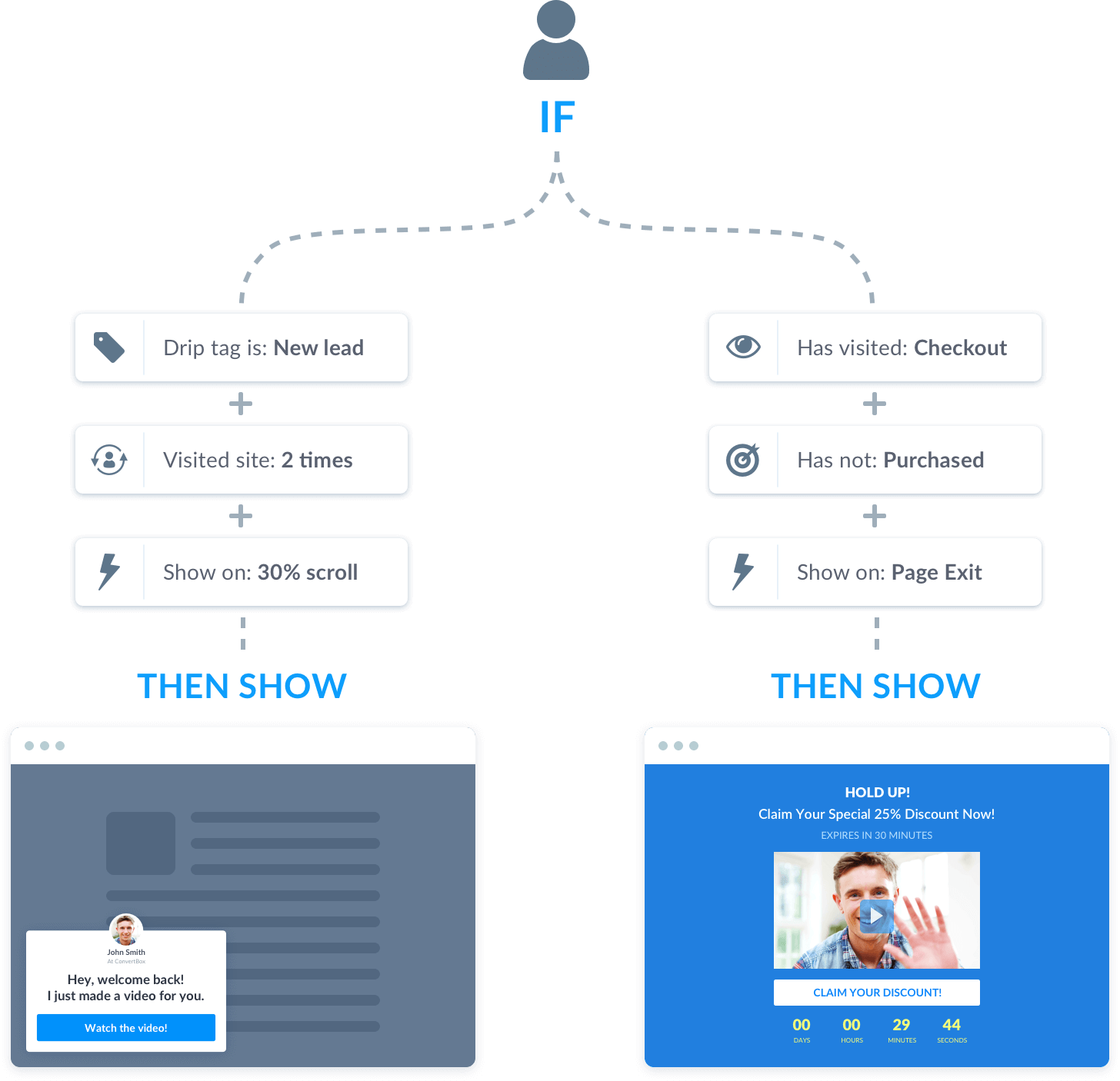 convertbox deep integration feature with drip and other email marketing platforms